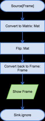 Scala and OpenCV Ep 1: Akka Webcam - BeachApe