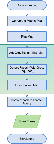 Scala and OpenCV Ep 2: Akka Face Detector - BeachApe